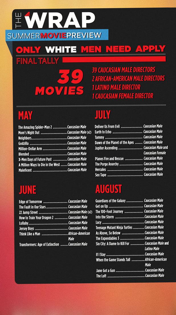 summer 2014 movie list