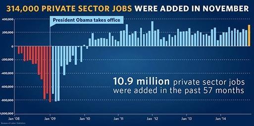 november (2014) jobs graph