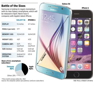 The Wall Street Journal compared the details of each phone