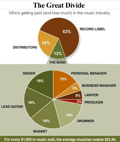 music industry - great divide chart