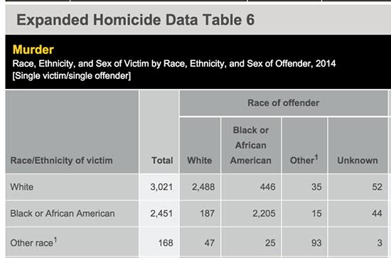 FBI states on race-related homicides