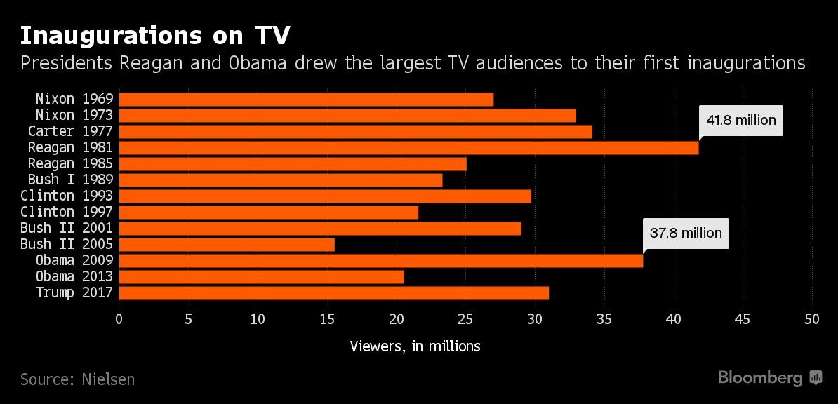 inaugurations on tv (bloomberg)