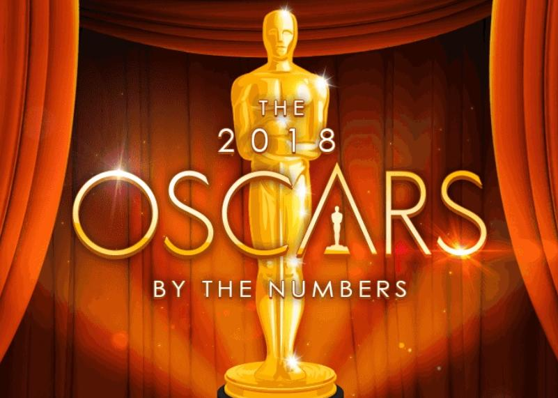The 90th Year of the Oscars Will Be the Most Social Yet
