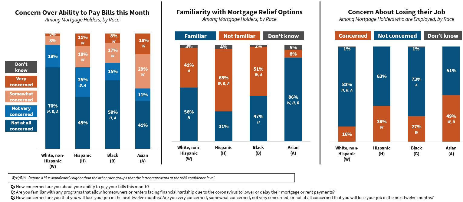 2020 National Housing Survey COVID Mortgages-by-Race Aug