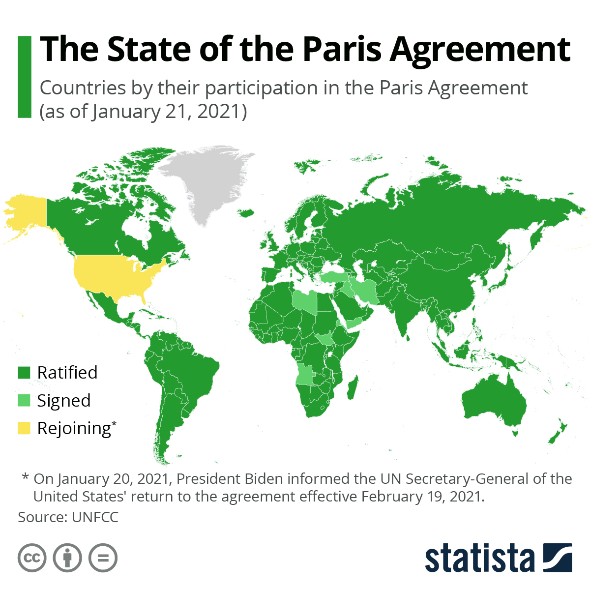 Infographic: The State of the Paris Agreement   Statista