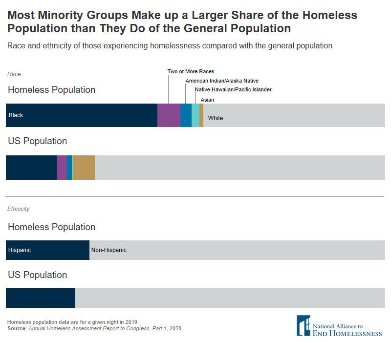 Homelessness - HomelessVsUSPopComparisons