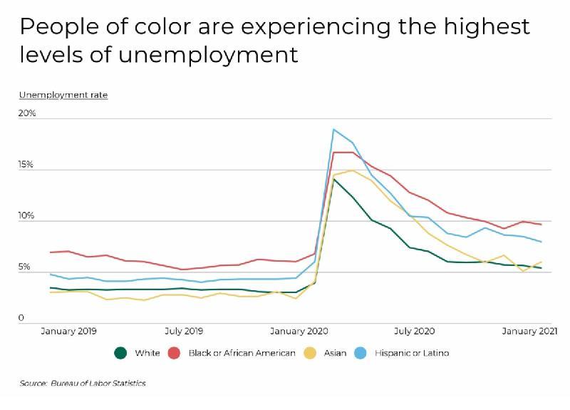 COVID Unemployment1