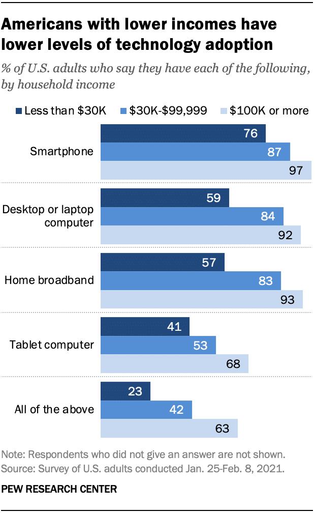 Digital Divide Income_01